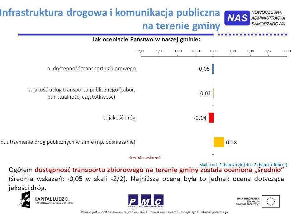 Infrastruktura drogowa i komunikacja publiczna na terenie gminy
