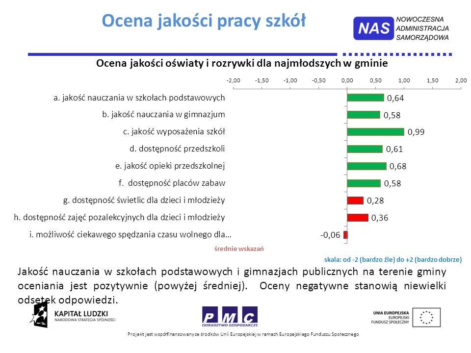 Ocena jakości pracy szkół