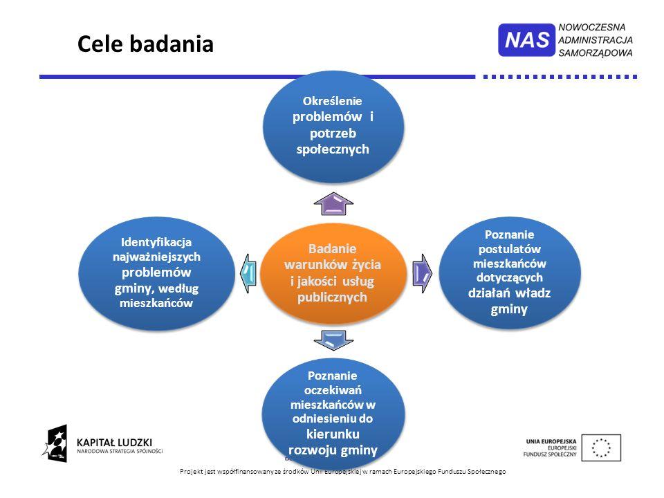 Cele badania Badanie warunków życia i jakości usług publicznych