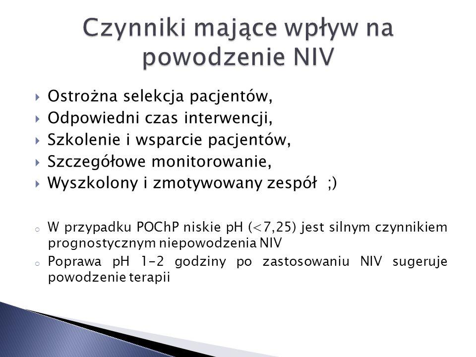 Czynniki mające wpływ na powodzenie NIV