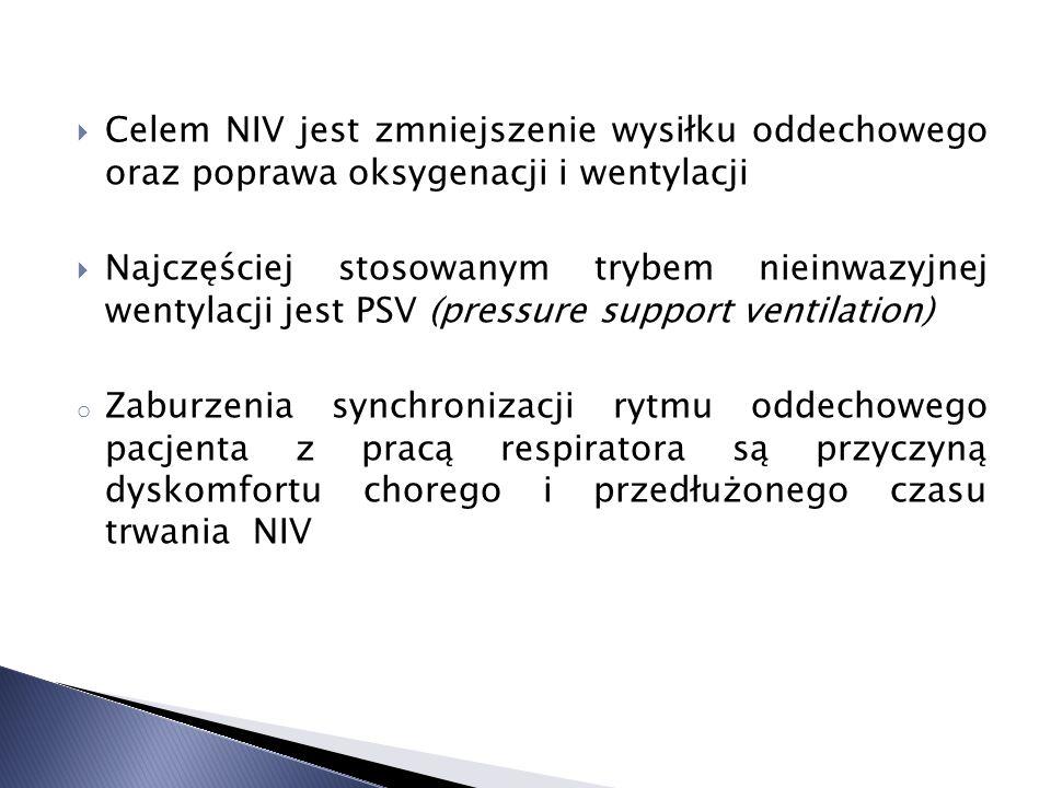 Celem NIV jest zmniejszenie wysiłku oddechowego oraz poprawa oksygenacji i wentylacji