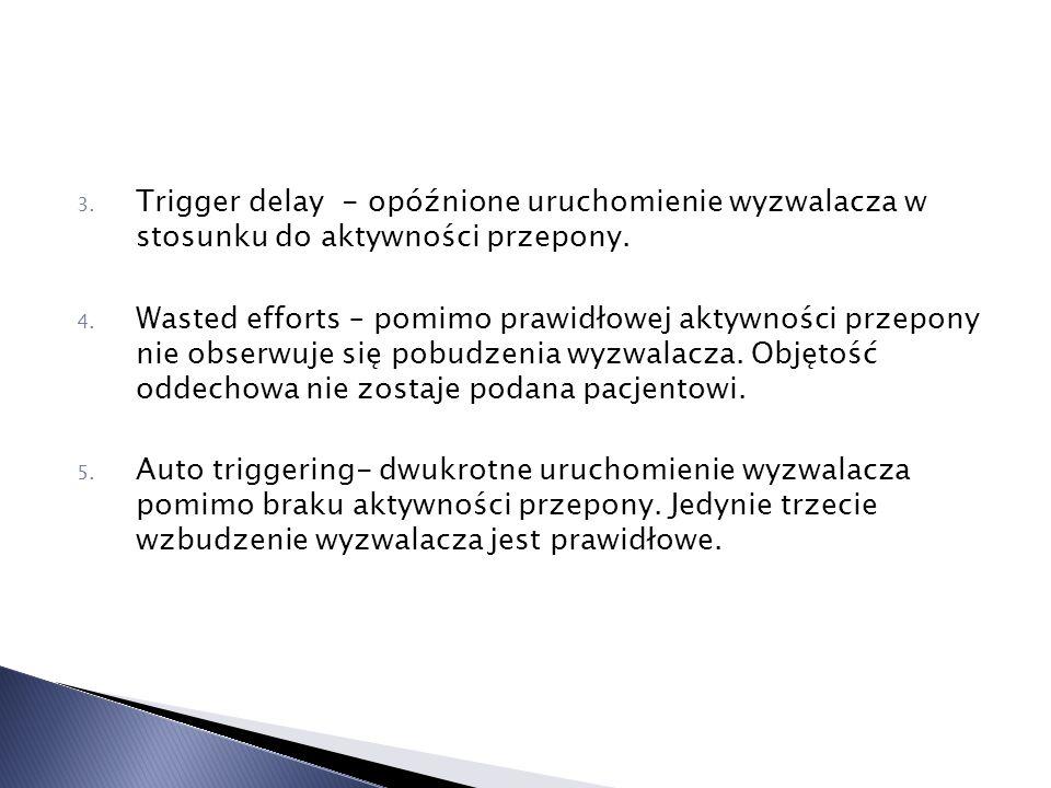 Trigger delay - opóźnione uruchomienie wyzwalacza w stosunku do aktywności przepony.