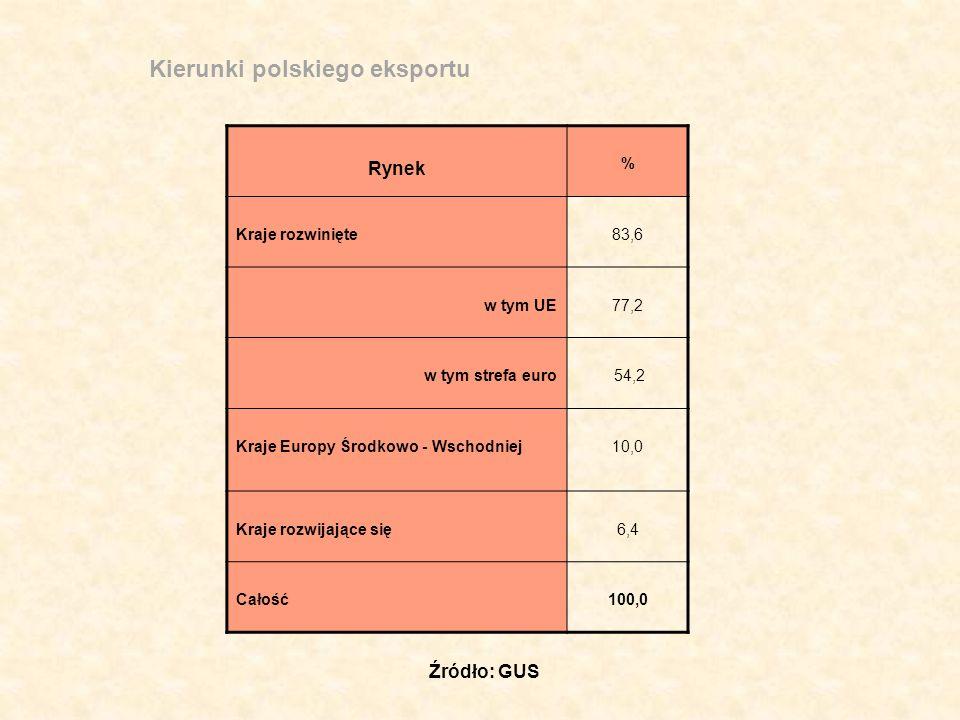 Kierunki polskiego eksportu