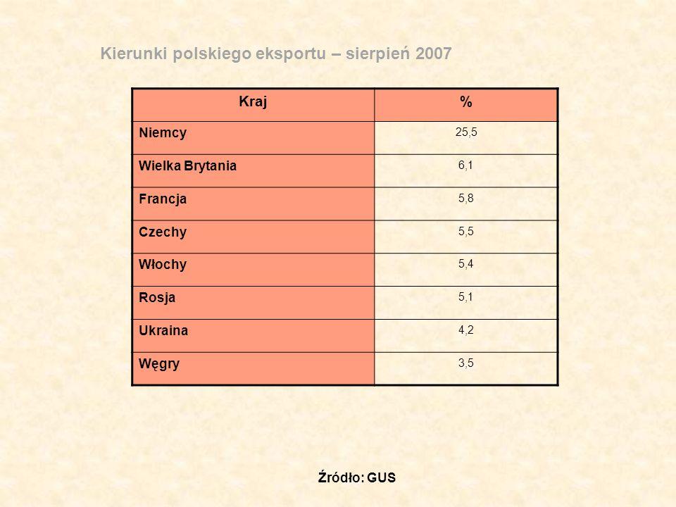 Kierunki polskiego eksportu – sierpień 2007