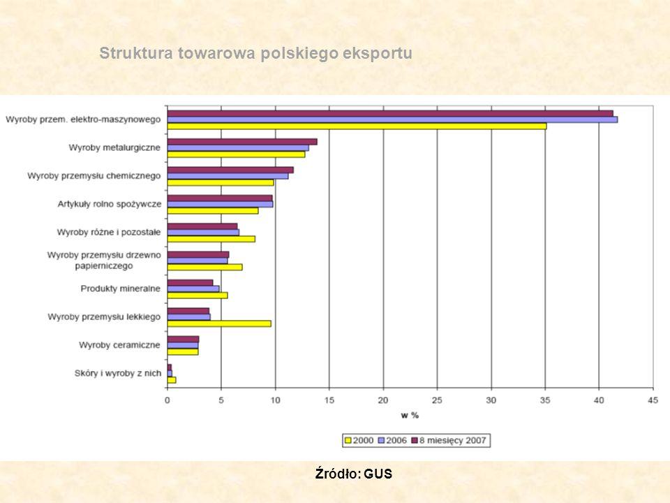 Struktura towarowa polskiego eksportu