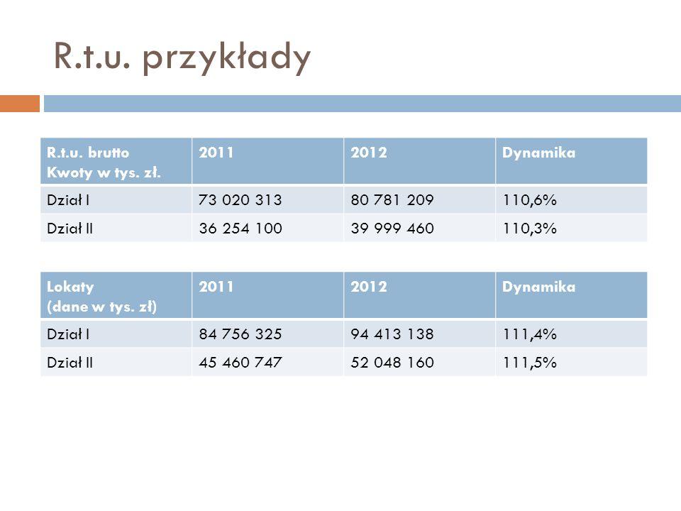 R.t.u. przykłady R.t.u. brutto Kwoty w tys. zł. 2011 2012 Dynamika