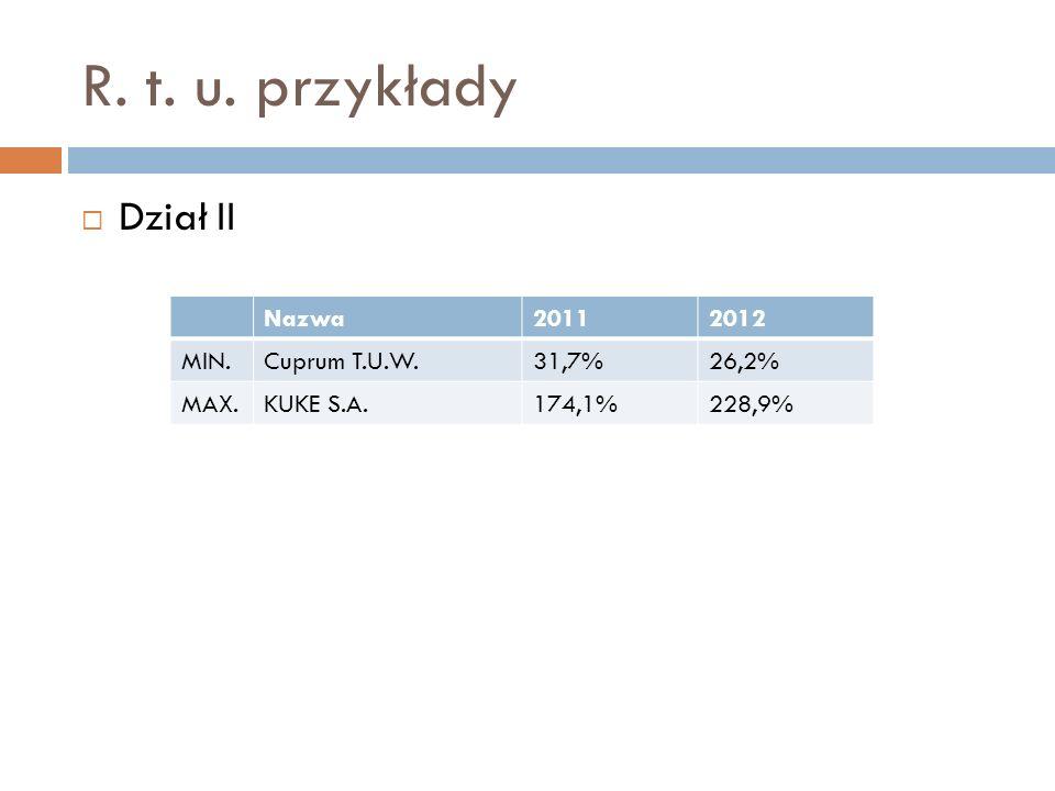 R. t. u. przykłady Dział II Nazwa 2011 2012 MIN. Cuprum T.U.W. 31,7%