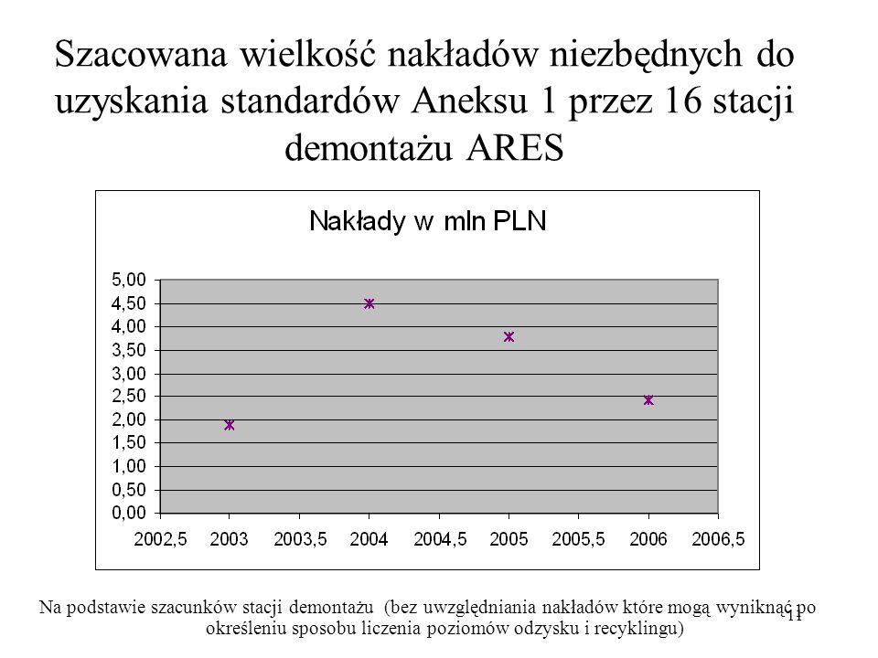 Szacowana wielkość nakładów niezbędnych do uzyskania standardów Aneksu 1 przez 16 stacji demontażu ARES