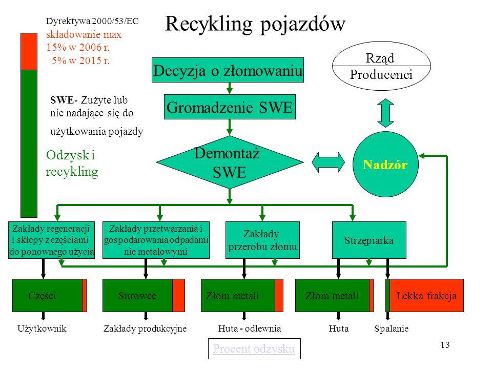 Recykling pojazdów Decyzja o złomowaniu Gromadzenie SWE Demontaż SWE