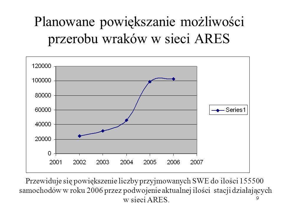 Planowane powiększanie możliwości przerobu wraków w sieci ARES