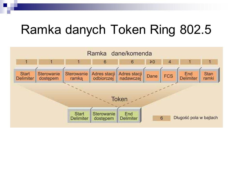 Ramka danych Token Ring 802.5