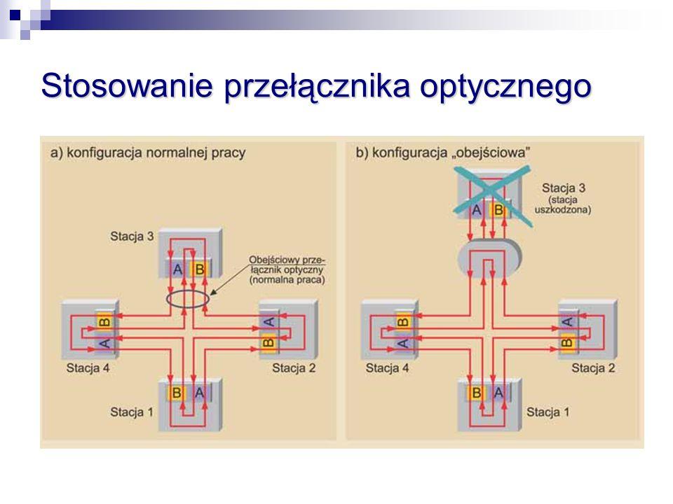 Stosowanie przełącznika optycznego