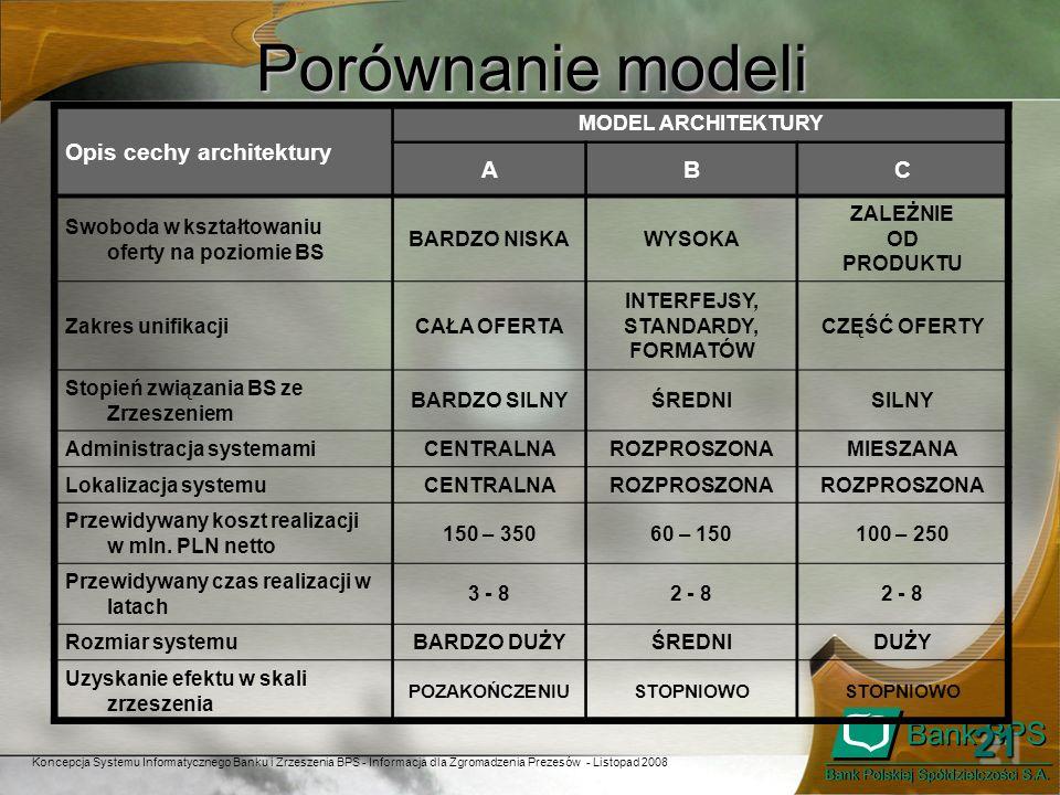 Porównanie modeli 21 Opis cechy architektury A B C MODEL ARCHITEKTURY