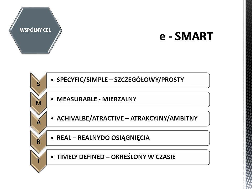 SMART e - SMART SPECYFIC/SIMPLE – SZCZEGÓŁOWY/PROSTY