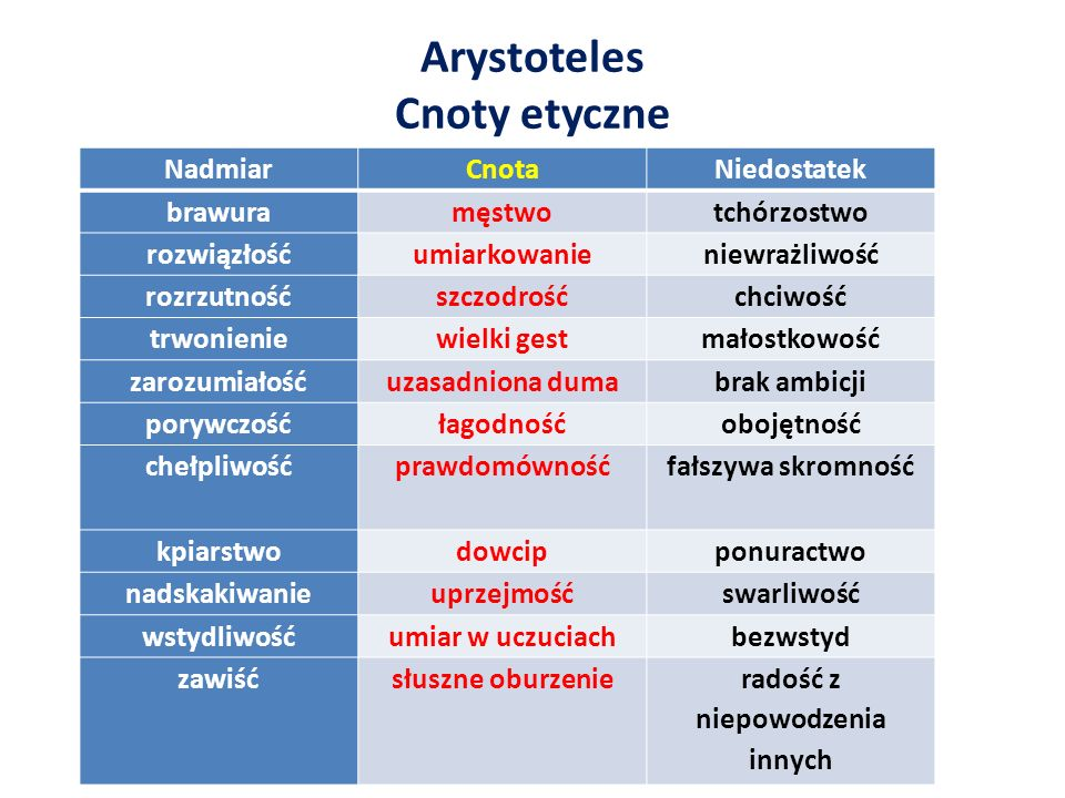 Arystoteles Cnoty etyczne radość z niepowodzenia innych