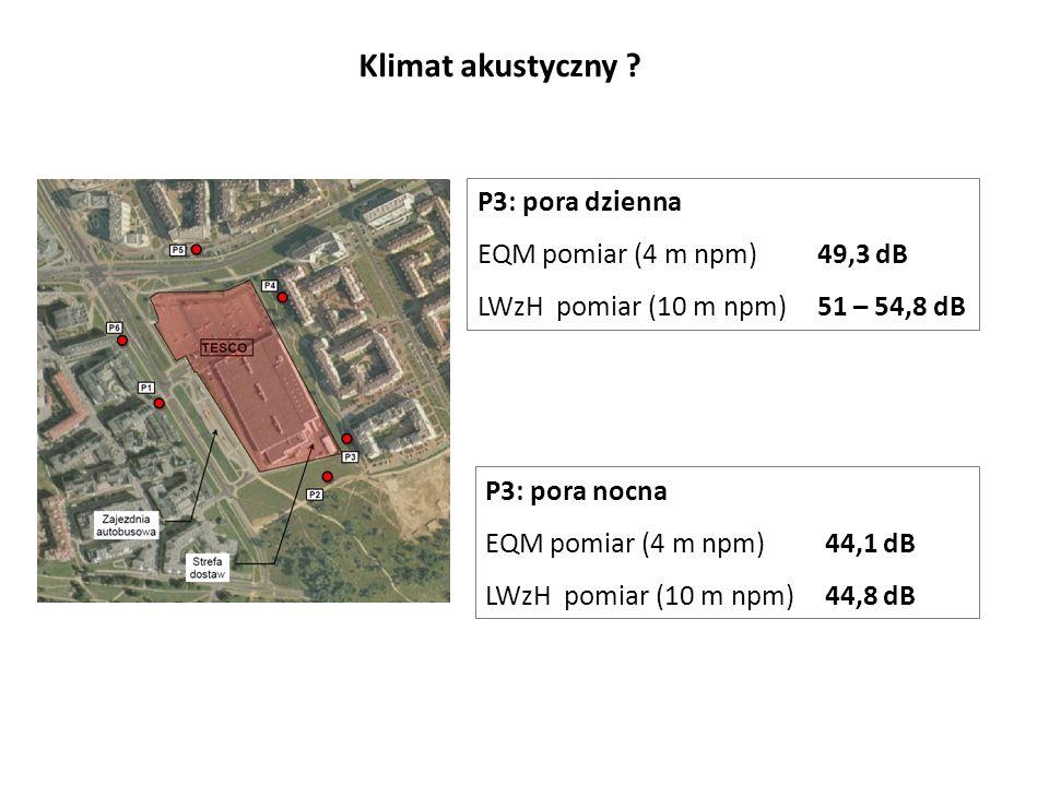 Klimat akustyczny P3: pora dzienna EQM pomiar (4 m npm) 49,3 dB