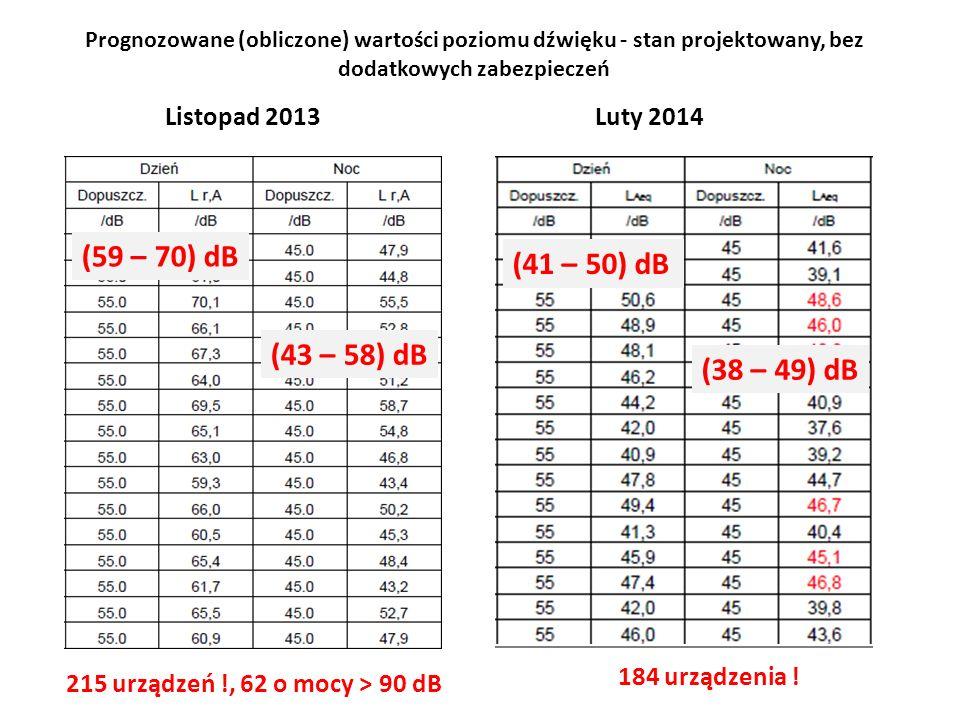 (59 – 70) dB (41 – 50) dB (43 – 58) dB (38 – 49) dB Listopad 2013