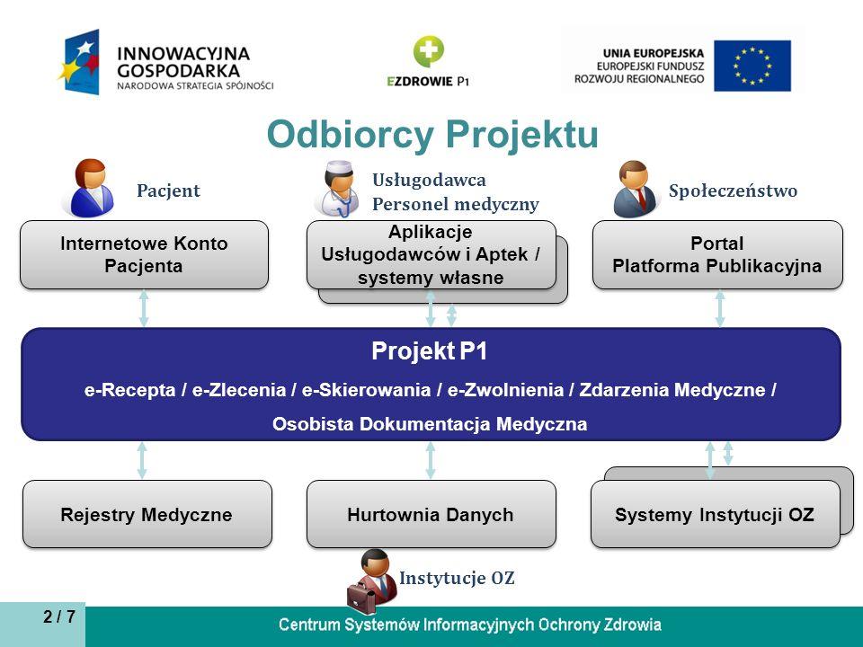 Odbiorcy Projektu Projekt P1 Usługodawca Pacjent Społeczeństwo