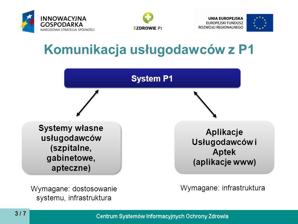 Komunikacja usługodawców z P1