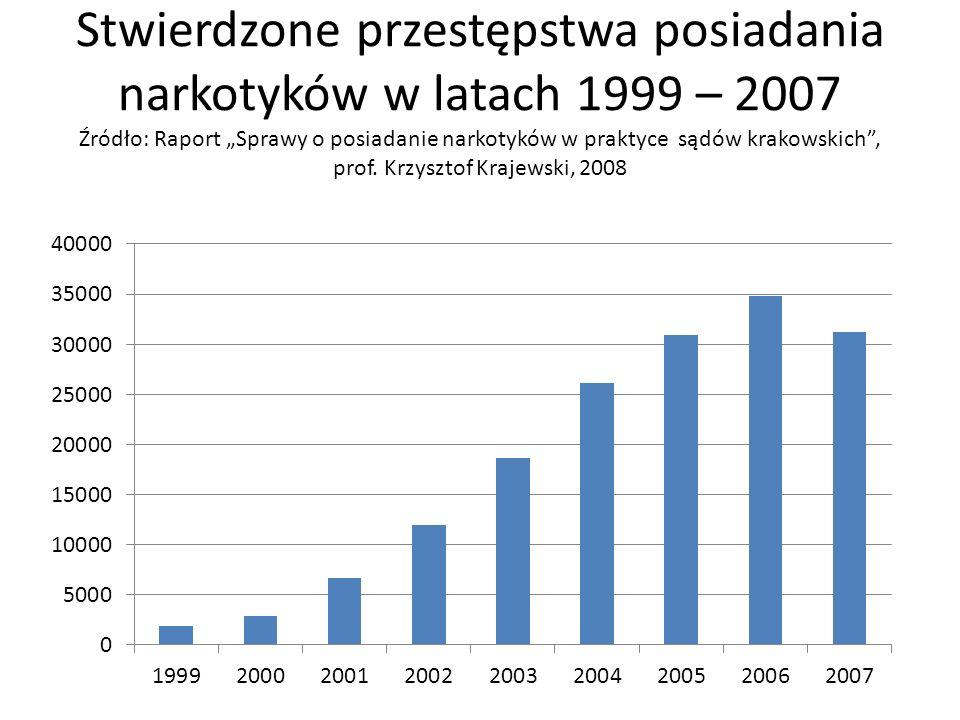 """Stwierdzone przestępstwa posiadania narkotyków w latach 1999 – 2007 Źródło: Raport """"Sprawy o posiadanie narkotyków w praktyce sądów krakowskich , prof."""