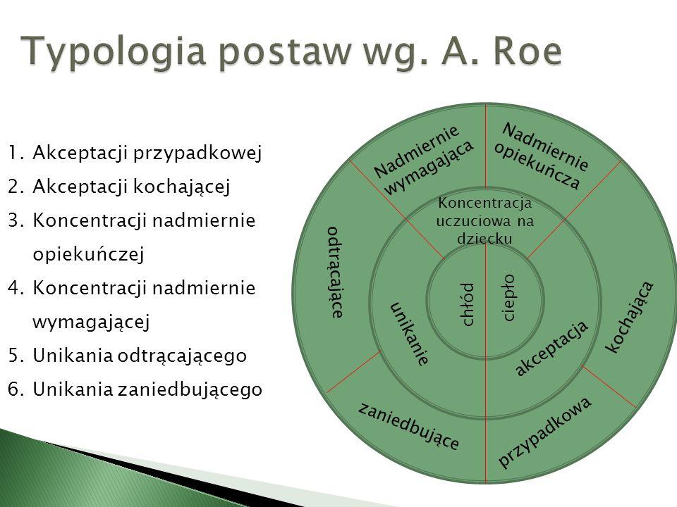 Typologia postaw wg. A. Roe
