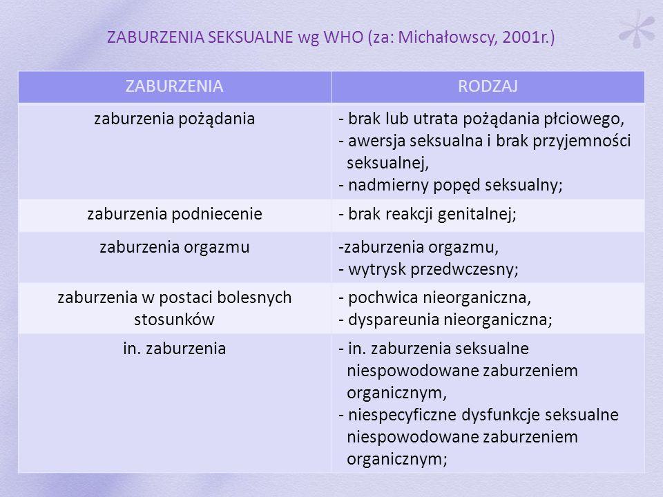 ZABURZENIA SEKSUALNE wg WHO (za: Michałowscy, 2001r.) ZABURZENIA