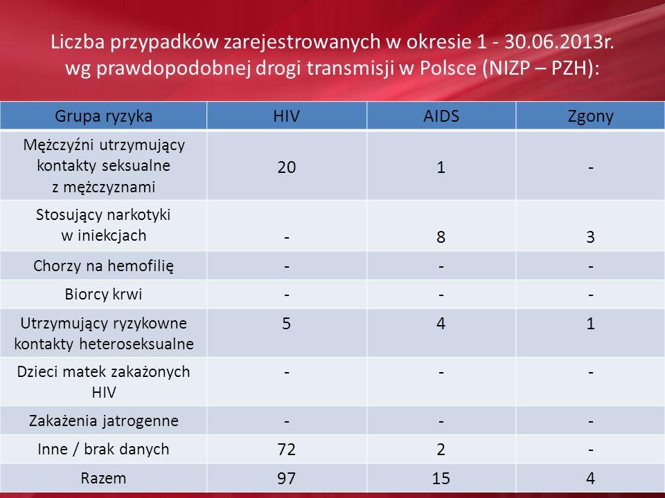 Liczba przypadków zarejestrowanych w okresie 1 - 30. 06. 2013r