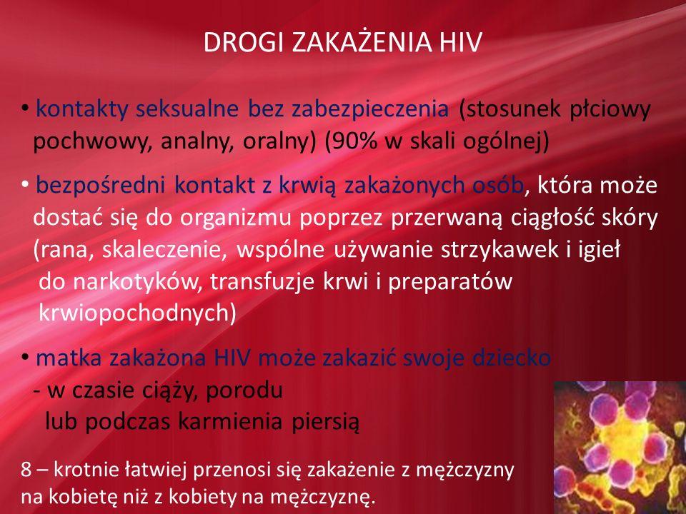 DROGI ZAKAŻENIA HIV kontakty seksualne bez zabezpieczenia (stosunek płciowy. pochwowy, analny, oralny) (90% w skali ogólnej)