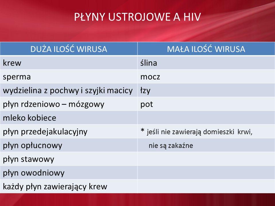 PŁYNY USTROJOWE A HIV DUŻA ILOŚĆ WIRUSA MAŁA ILOŚĆ WIRUSA krew ślina