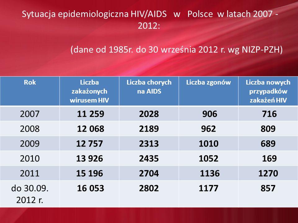 Liczba zakażonych wirusem HIV Liczba nowych przypadków zakażeń HIV