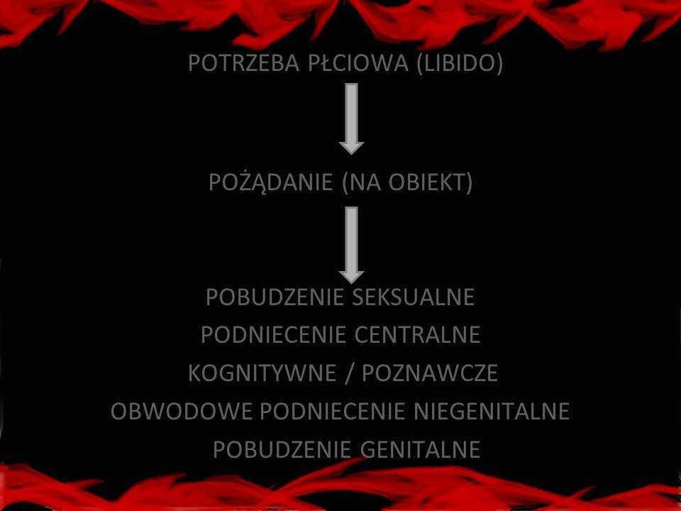 POTRZEBA PŁCIOWA (LIBIDO)