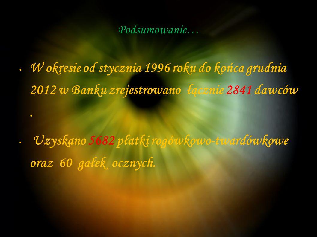 Podsumowanie… W okresie od stycznia 1996 roku do końca grudnia 2012 w Banku zrejestrowano łącznie 2841 dawców .