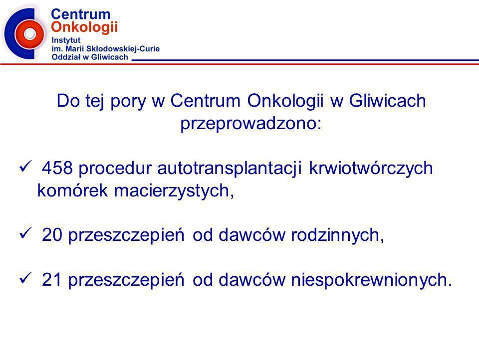 Do tej pory w Centrum Onkologii w Gliwicach przeprowadzono:
