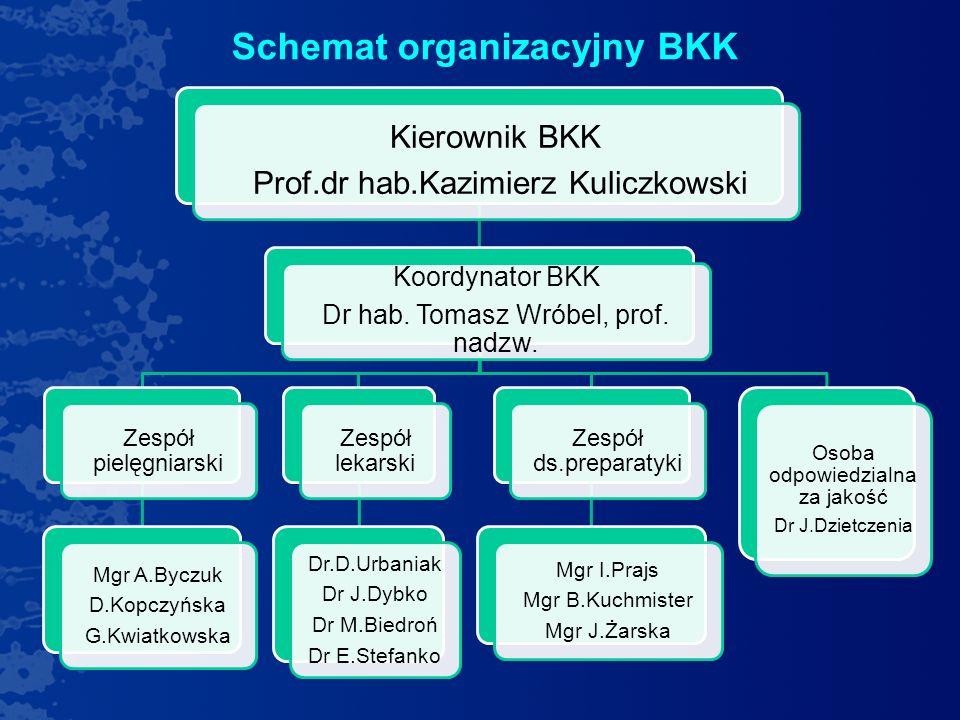 Schemat organizacyjny BKK