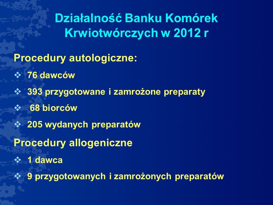 Działalność Banku Komórek Krwiotwórczych w 2012 r