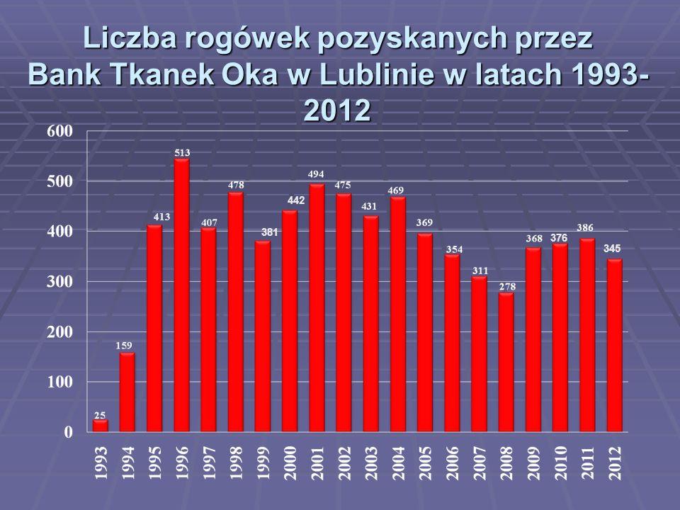 Liczba rogówek pozyskanych przez Bank Tkanek Oka w Lublinie w latach 1993-2012
