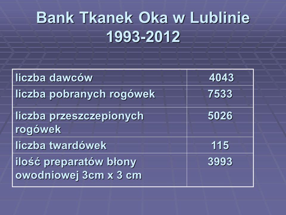 Bank Tkanek Oka w Lublinie 1993-2012