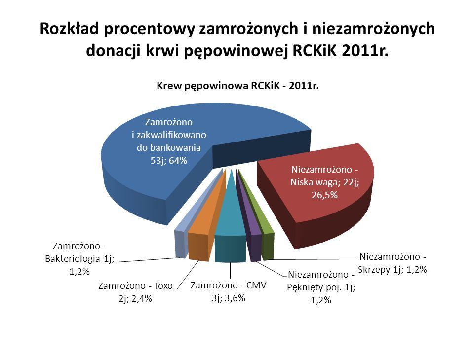 Rozkład procentowy zamrożonych i niezamrożonych donacji krwi pępowinowej RCKiK 2011r.