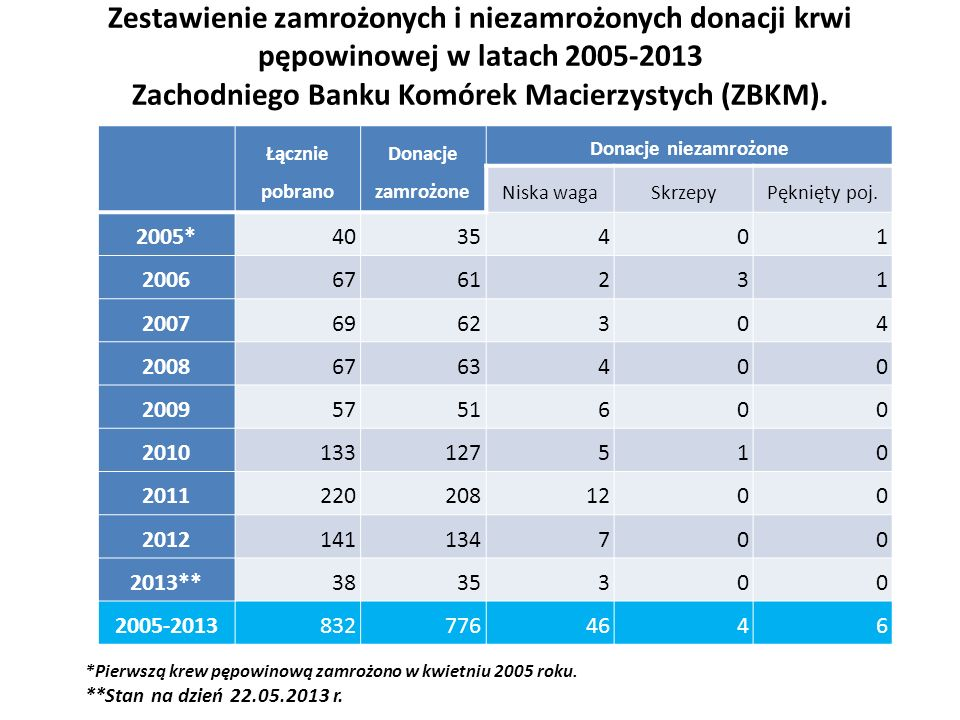 Zestawienie zamrożonych i niezamrożonych donacji krwi pępowinowej w latach 2005-2013 Zachodniego Banku Komórek Macierzystych (ZBKM).