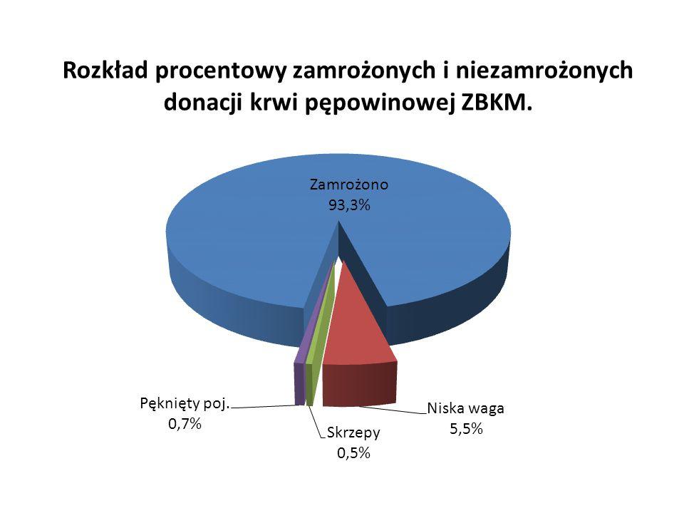 Rozkład procentowy zamrożonych i niezamrożonych donacji krwi pępowinowej ZBKM.