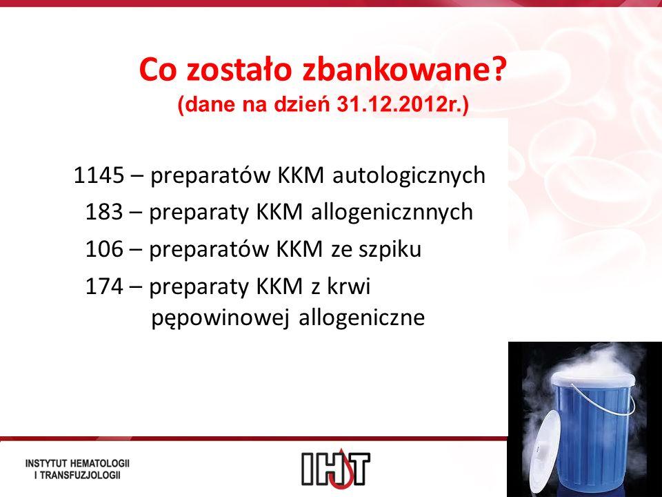 Co zostało zbankowane (dane na dzień 31.12.2012r.)