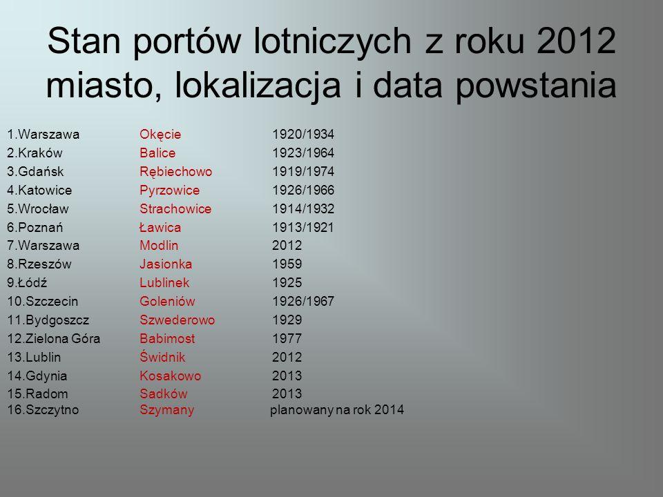 Stan portów lotniczych z roku 2012 miasto, lokalizacja i data powstania