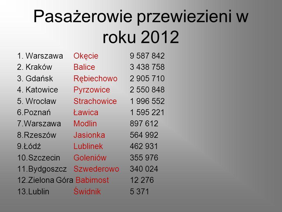 Pasażerowie przewiezieni w roku 2012