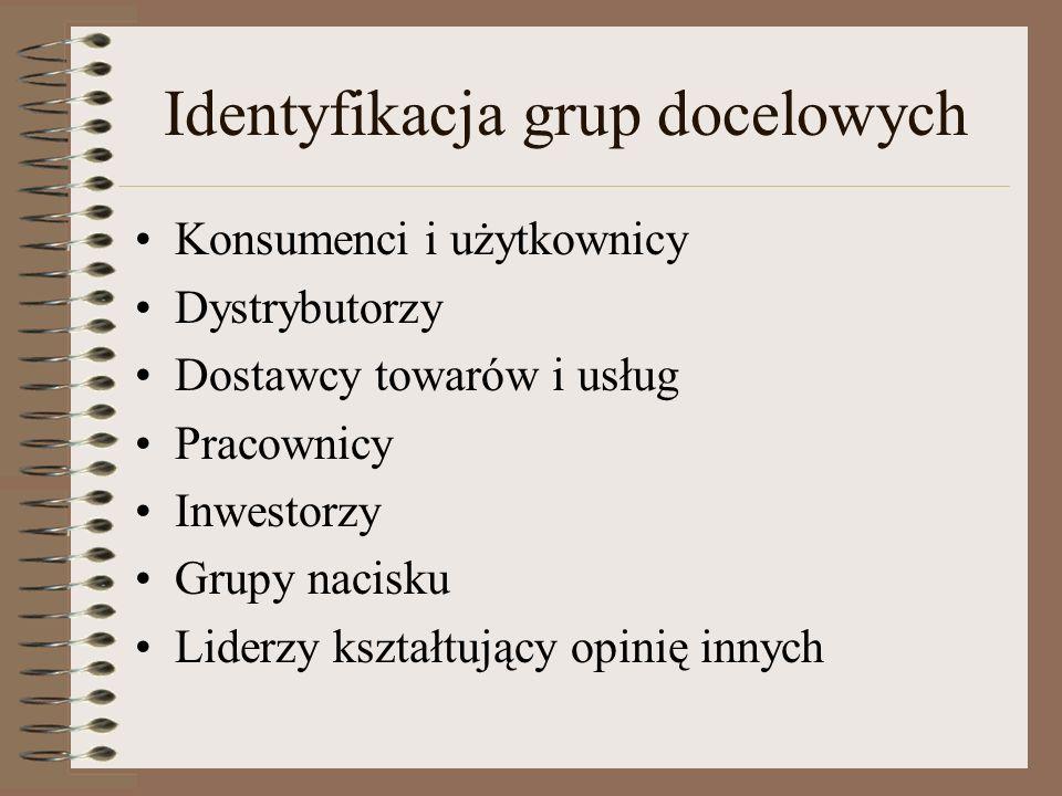 Identyfikacja grup docelowych