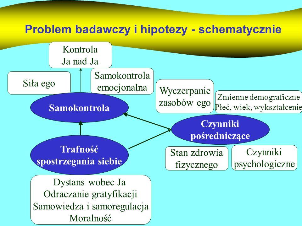 Problem badawczy i hipotezy - schematycznie