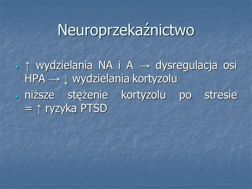 Neuroprzekaźnictwo ↑ wydzielania NA i A → dysregulacja osi HPA → ↓ wydzielania kortyzolu.