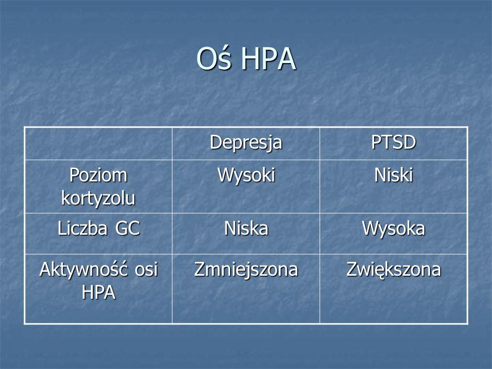 Oś HPA Depresja PTSD Poziom kortyzolu Wysoki Niski Liczba GC Niska