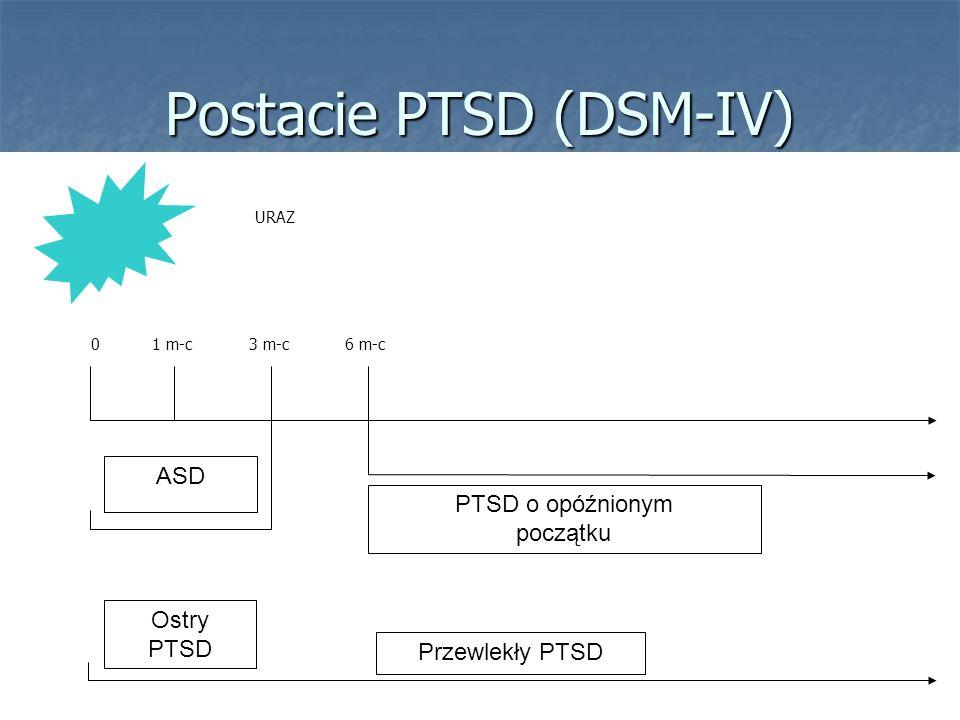 Postacie PTSD (DSM-IV)