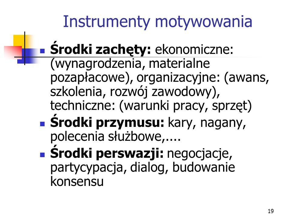 Instrumenty motywowania