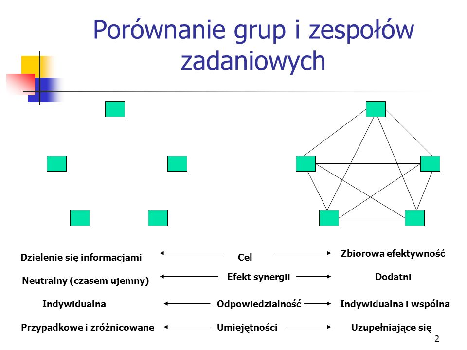 Porównanie grup i zespołów zadaniowych